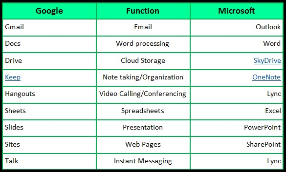 CSI Onsite: Cloud Computing Google Apps and Microsoft Office 365